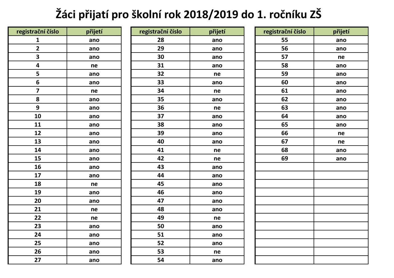 Žáci přijatí pro školní rok 2018/2019 do 1. ročníku ZŠ